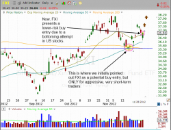 iShares China - $FXI buy setup