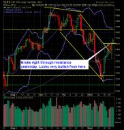S and P 500 Market Analysis 11-30-12
