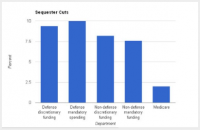 what will get cut if sequestration happens