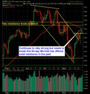 S and P 500 Market Analysis 12-3-12