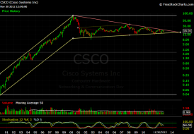 CSCO Monthly.png