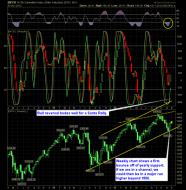 SharePlanner Reversal Indicator 12-3-12