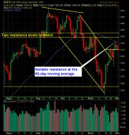 S and P 500 Market Analysis 12-4-12