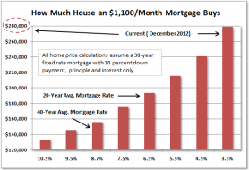 12-12-05_how_much_house.png (597×408)