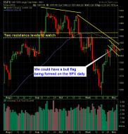 S and P 500 Market Analysis 12-6-12