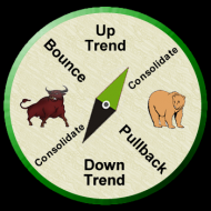 Stock-Market-Compass-Almost-Uptrend