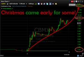 Combimatrix CMBX went through the roof