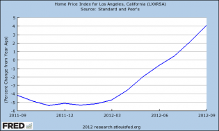 home prices year over year change