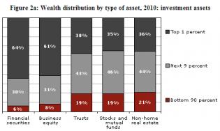 wealth held by bracket