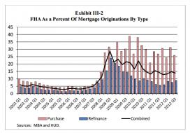 fha-share-of-market