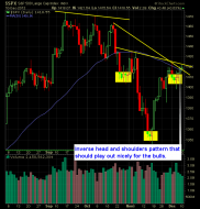 Standard Poor 500 Market Analysis for 12-11-12