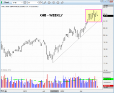 Technical pattern of stock - $XHB