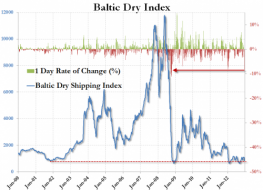 Baltic Dry Plunges By Over 8% Overnight, Most Since 2008 | ZeroHedge