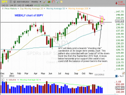 $SPY weekly chart pattern a bit ominous