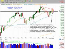 $SPY weekly chart pattern a bit ominous
