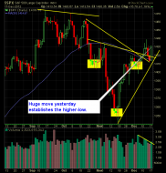 S and P 500 Market Analysis 12-18-12