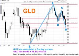 GLD Gartley Dec 23.jpg