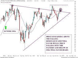 IWM Chart analysis | Nifty charts and latest market updates