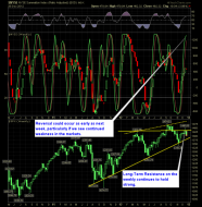 SharePlanner Reversal Indicator 12-27-12