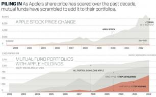 apple-stock-charts.jpg 620×384 pixels