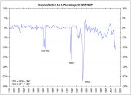 surplus deficit gnp