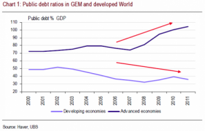 The Good, Bad, And Ugly Of Emerging Markets | ZeroHedge