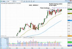 Technical pattern of stock - $EPU