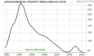 japanese home prices