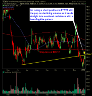 Teva Pharmaceuticals TEVA short with bear flag pattern