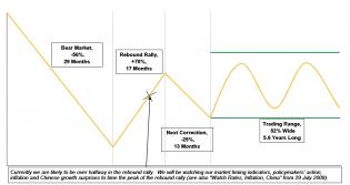secular-bear-markets.png 1,008×537 pixels
