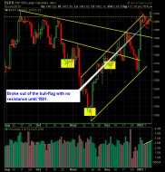 S and P 500 Market Analysis 1-11-13