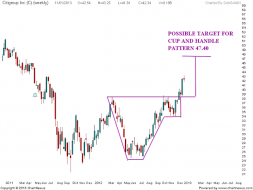 citigroup Cup and Handle pattern | Nifty charts and latest market updates
