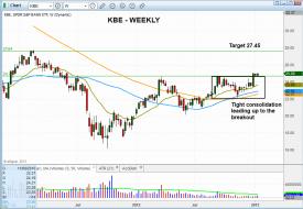 Technical pattern of stock - $KBE
