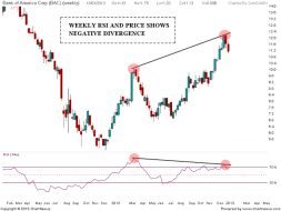 BANK of America Weekend update | Nifty charts and latest market updates