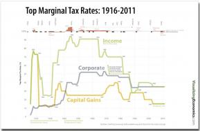 Tax Rate Poster — Visualizing Economics