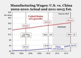 china and us wages