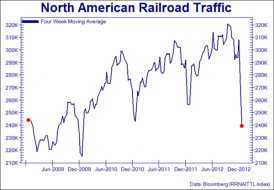 The Little Train That Couldn't Anymore | Zero Hedge