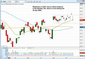 Technical pattern of stock - $NASDAQ 100