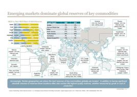 commodities map