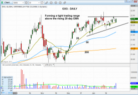 Technical pattern of stock - $GXG