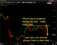 VELT chart has a complete breakdown and why you should use stop-losses