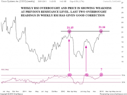 CISCO Overbought Weekly RSI | Nifty charts and latest market updates