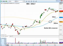 Technical pattern of stock - $SEA