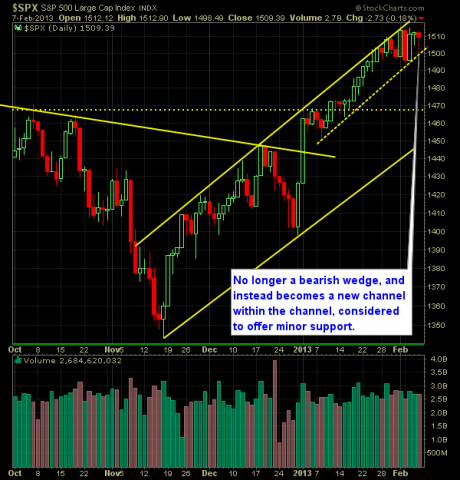 S and P 500 Market Analysis 2-8-13