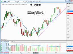 Technical pattern of stock - $FXI WEEKLY