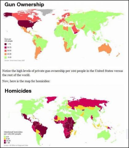 guns versus homicides