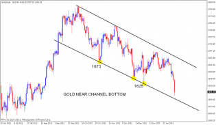GOLD Falling | Nifty charts and latest market updates