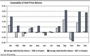 gold-seasonality_8iYqJN_m.jpg (640×397)