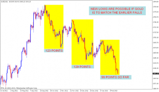 GOLD Chart analysis | Nifty charts and latest market updates