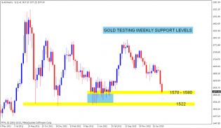 GOLD Chart update | Nifty charts and latest market updates